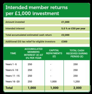 Interest on Investment