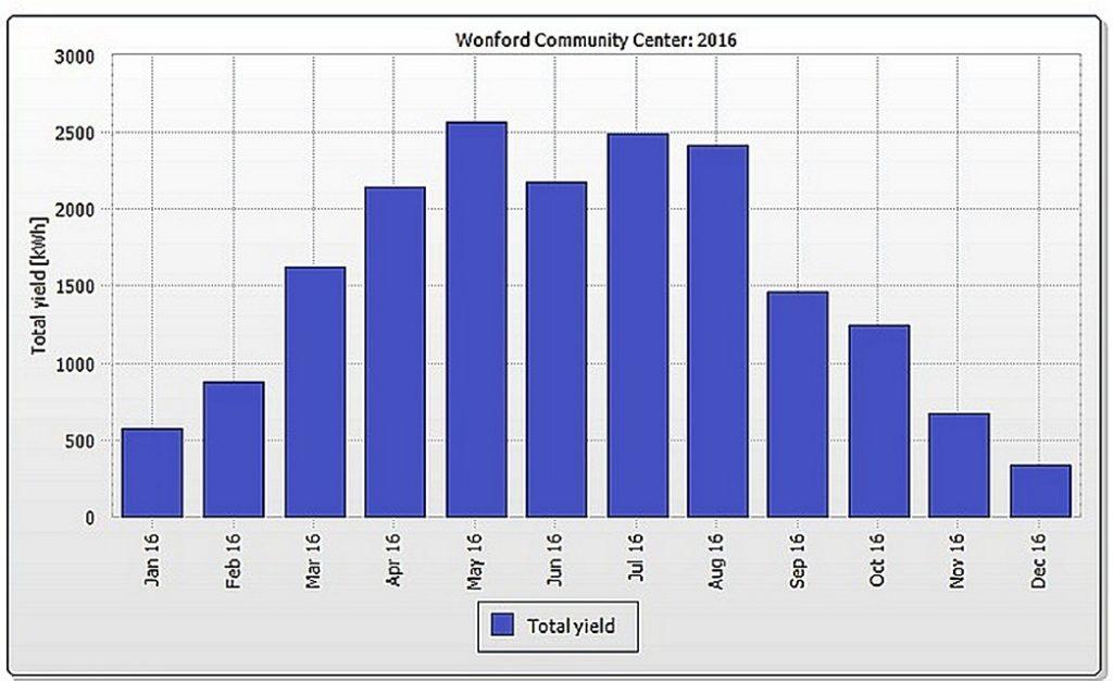 WonfordCommunityCentreChart2016